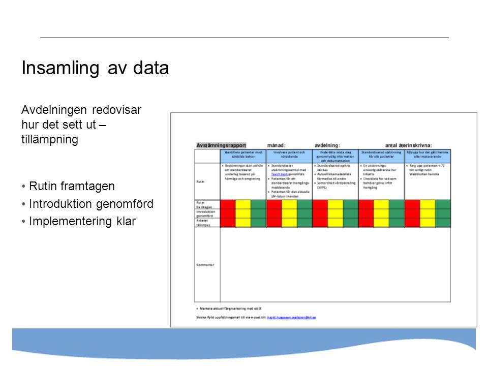 Insamling av data Avdelningen redovisar hur det sett ut – tillämpning