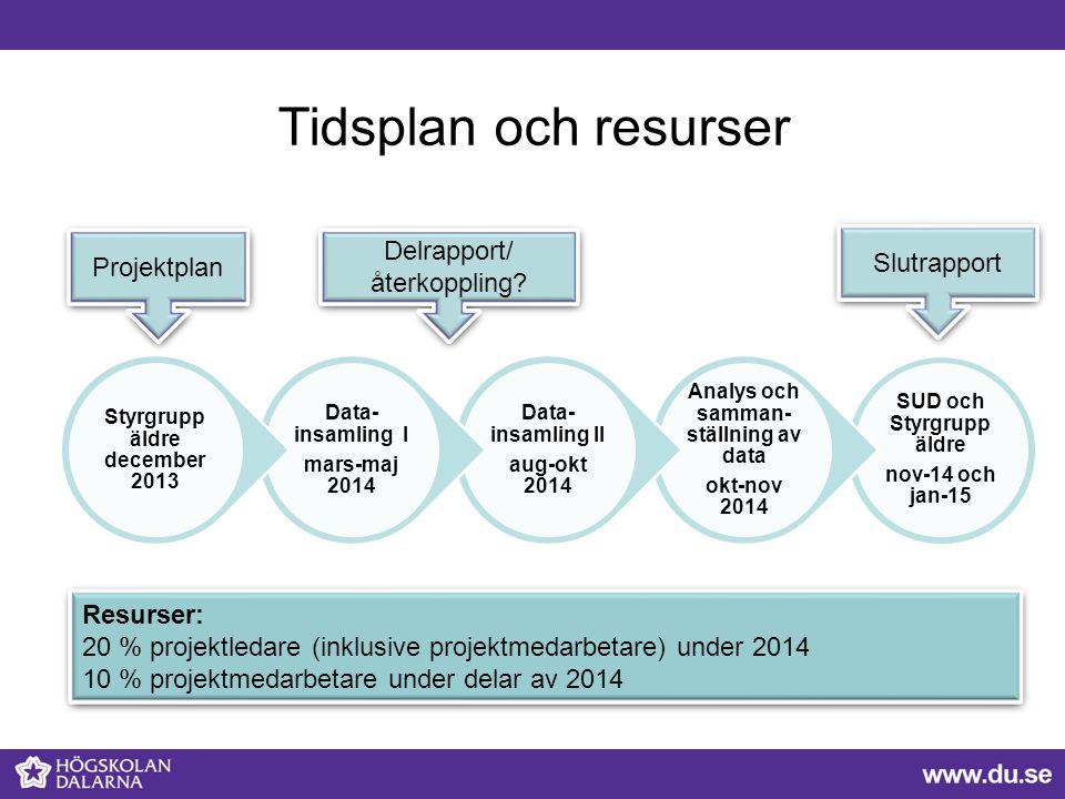 Tidsplan och resurser Delrapport/ Slutrapport Projektplan