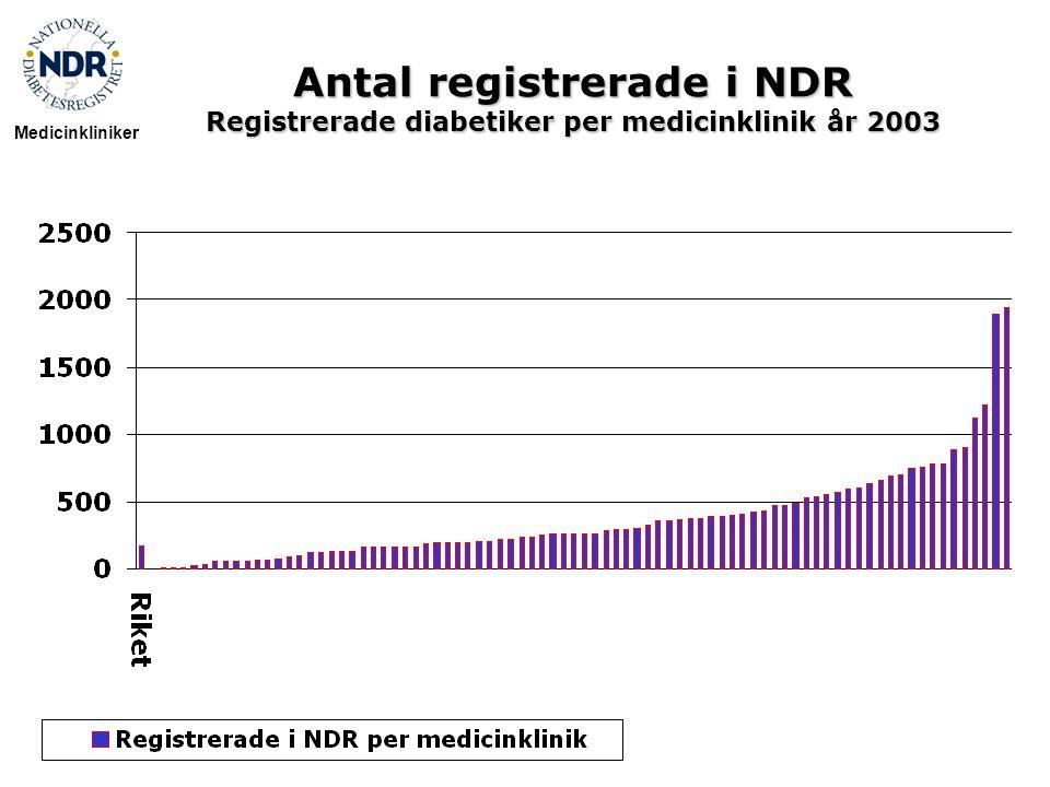 Antal registrerade i NDR Registrerade diabetiker per medicinklinik år 2003