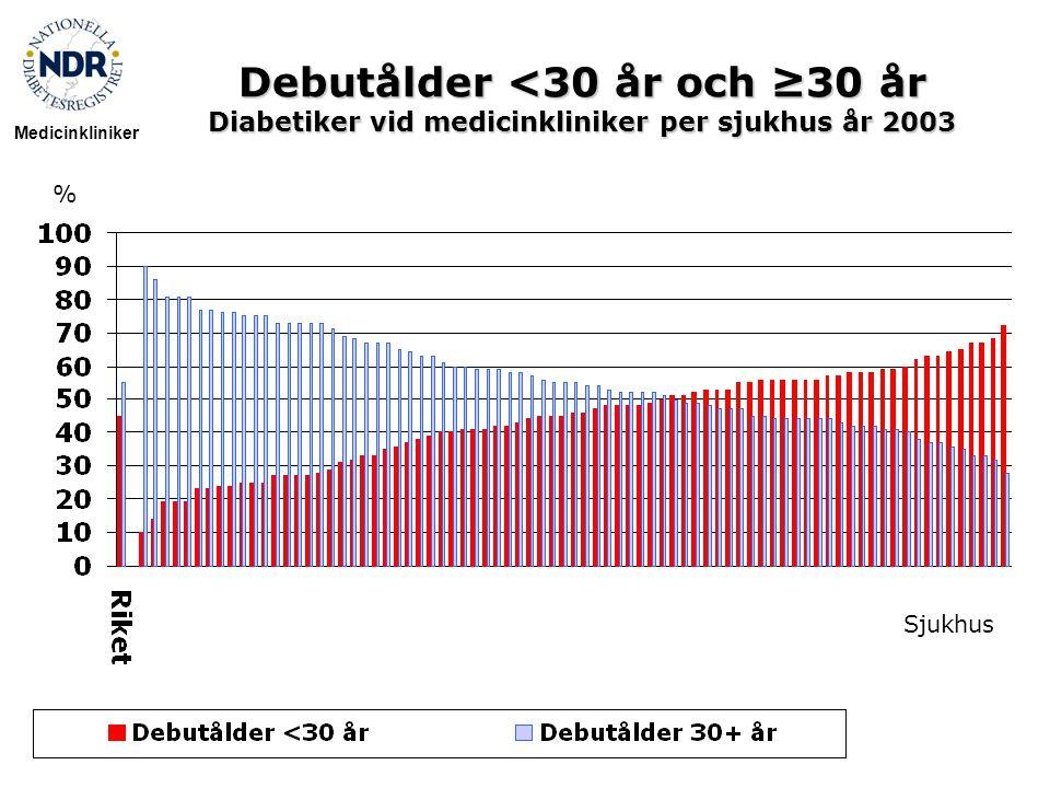 Debutålder <30 år och ≥30 år Diabetiker vid medicinkliniker per sjukhus år 2003