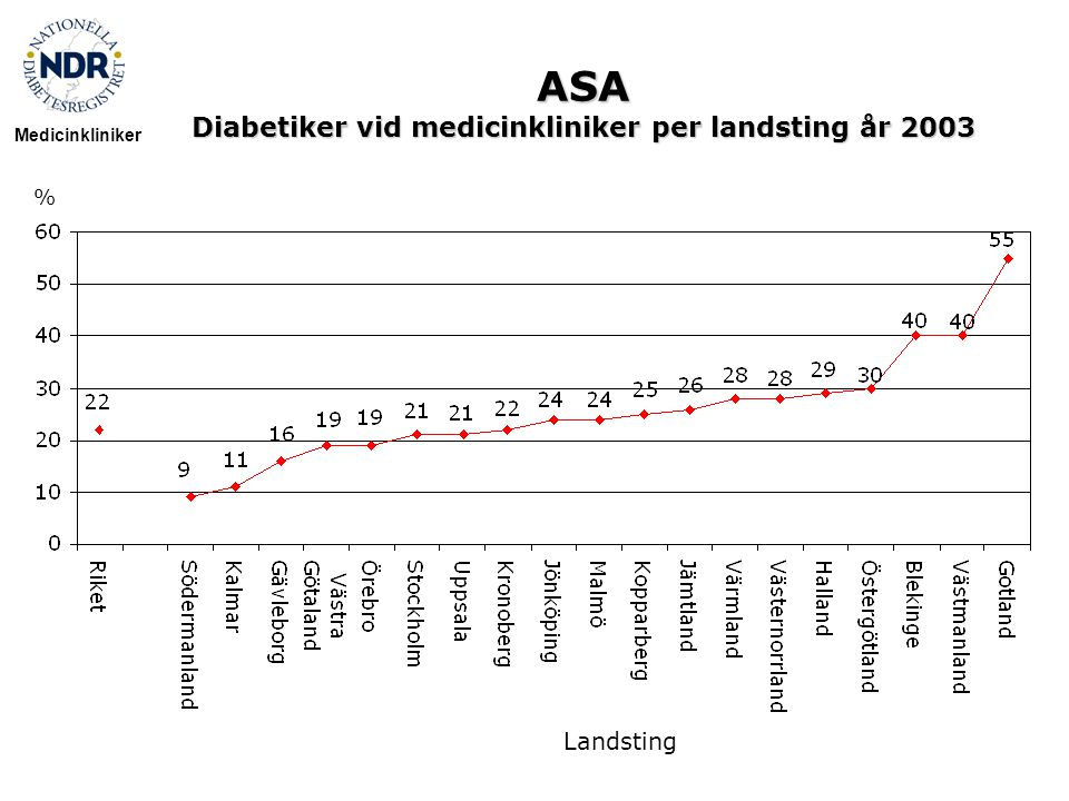 ASA Diabetiker vid medicinkliniker per landsting år 2003