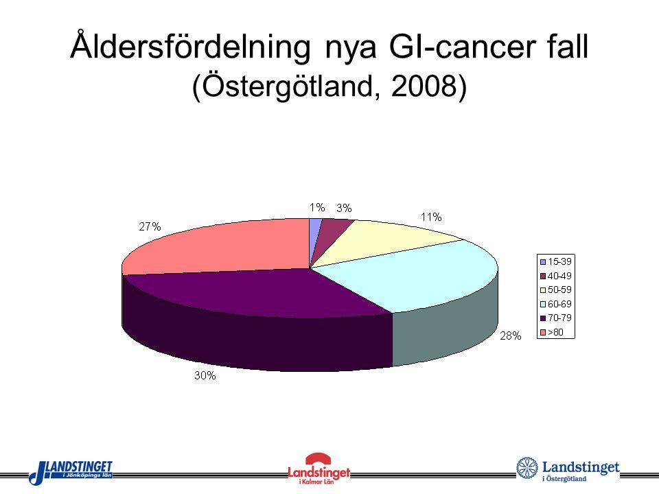 Åldersfördelning nya GI-cancer fall (Östergötland, 2008)