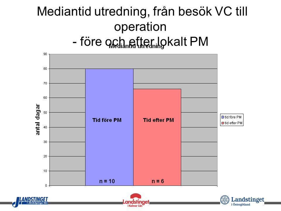 Mediantid utredning, från besök VC till operation - före och efter lokalt PM