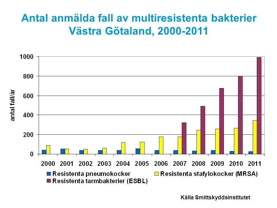 Antal anmälda fall av multiresistenta bakterier