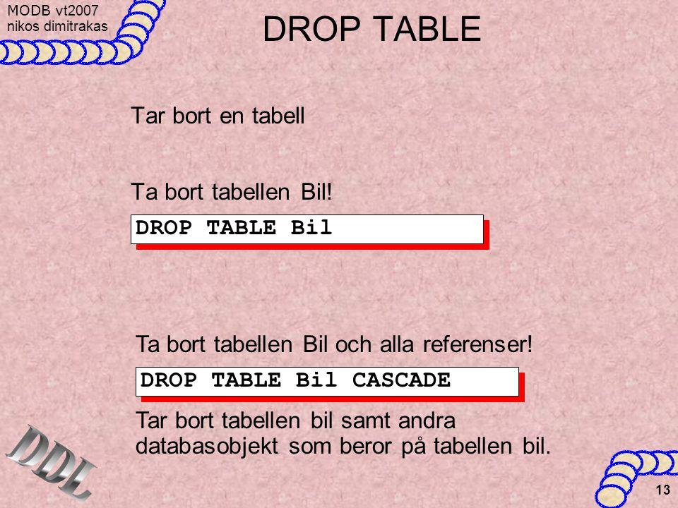 DROP TABLE DDL Tar bort en tabell Ta bort tabellen Bil! DROP TABLE Bil