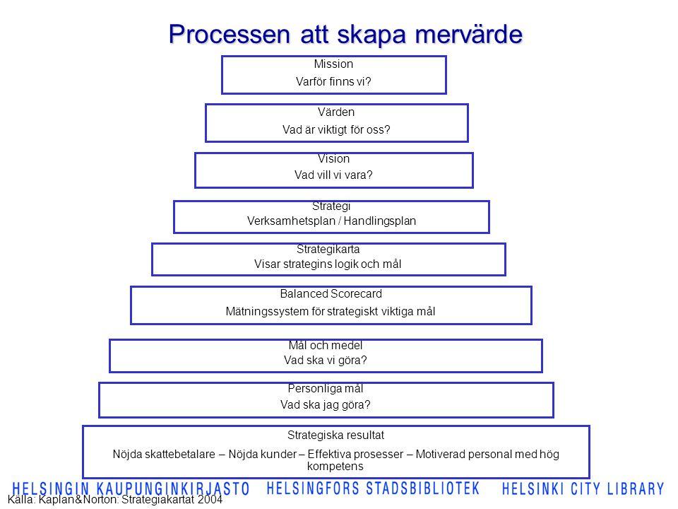 Processen att skapa mervärde