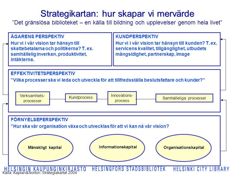 Strategikartan: hur skapar vi mervärde