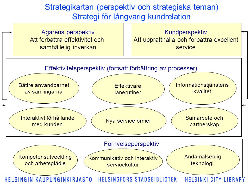Strategikartan (perspektiv och strategiska teman) Strategi för långvarig kundrelation