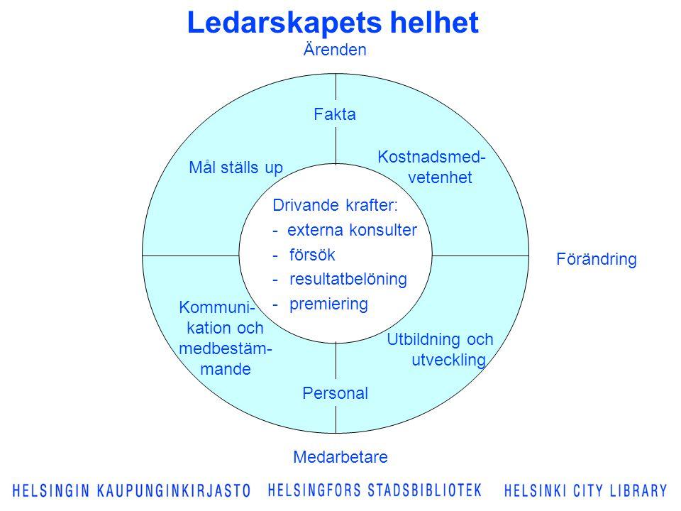 Ledarskapets helhet Ärenden Fakta Kostnadsmed-vetenhet Mål ställs up