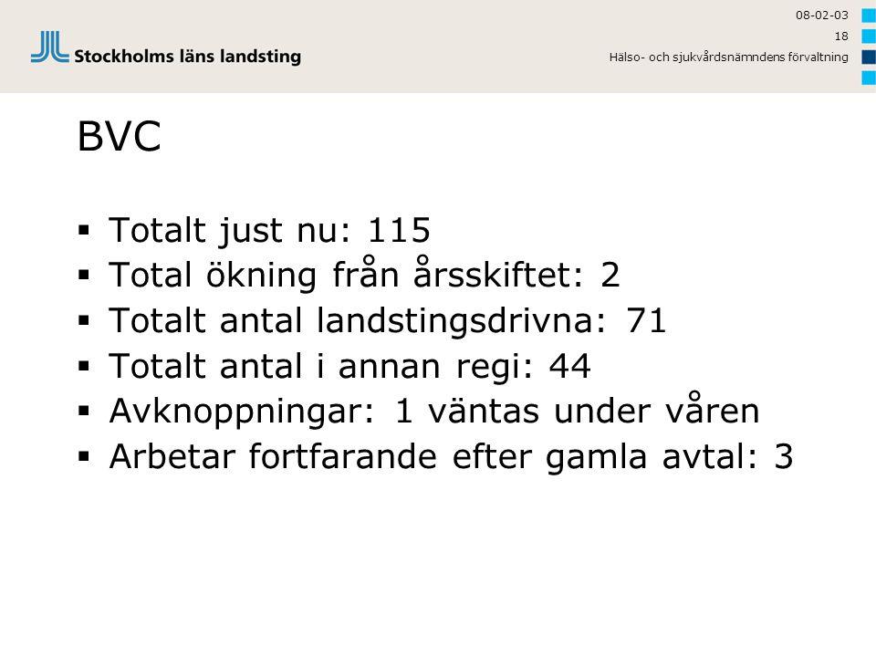 BVC Totalt just nu: 115 Total ökning från årsskiftet: 2