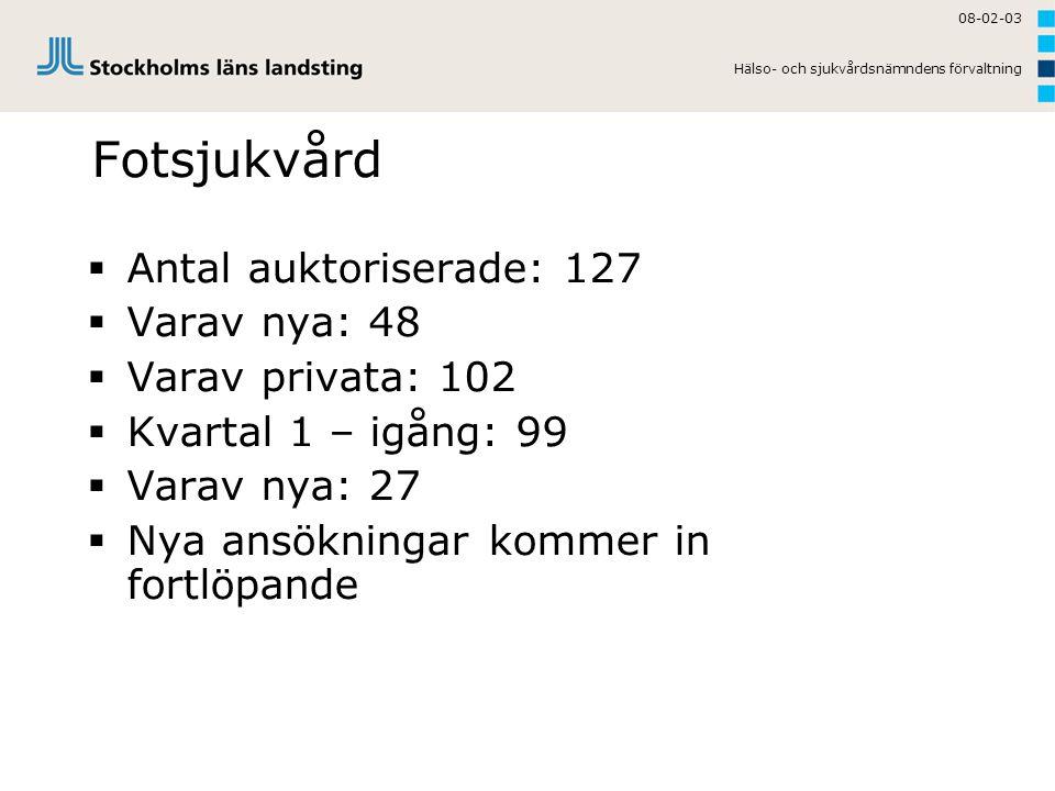 Fotsjukvård Antal auktoriserade: 127 Varav nya: 48 Varav privata: 102