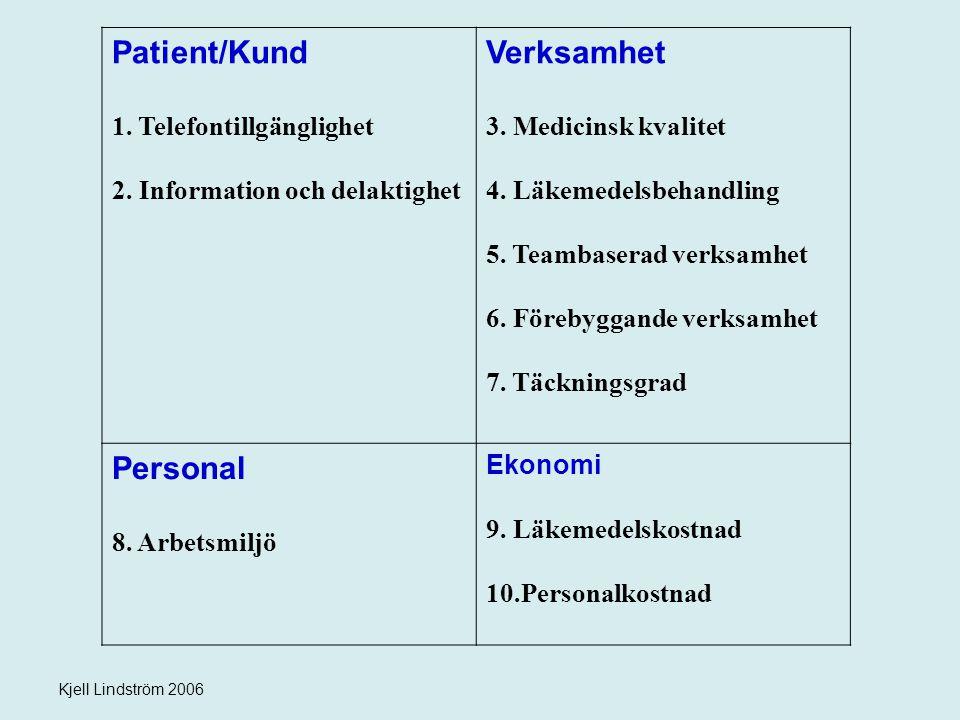 Patient/Kund Verksamhet Personal Telefontillgänglighet