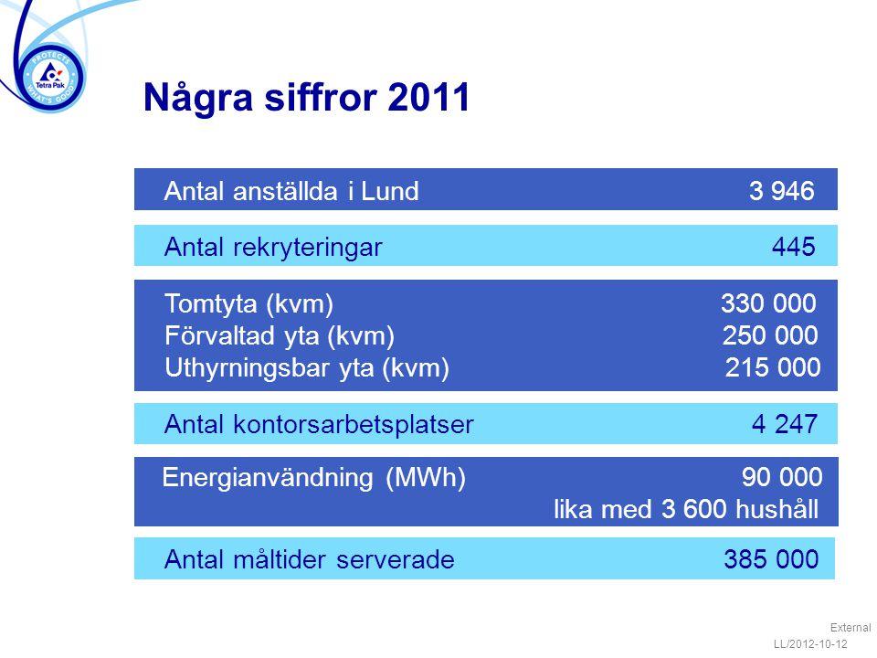 Några siffror 2011 Antal anställda i Lund 3 946