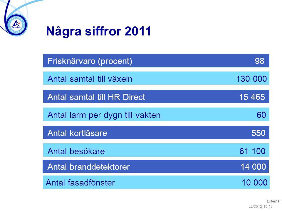 Några siffror 2011 Frisknärvaro (procent) 98