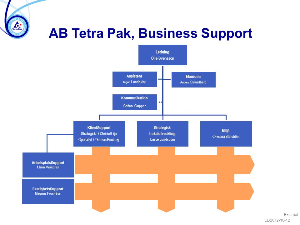 AB Tetra Pak, Business Support