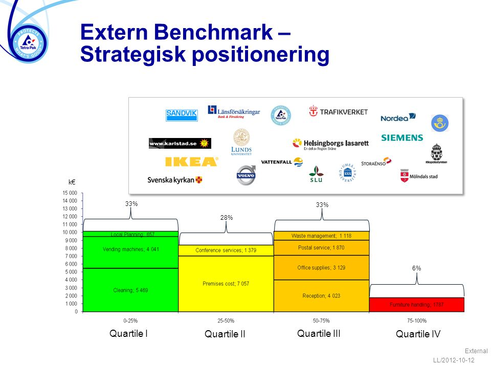 Extern Benchmark – Strategisk positionering