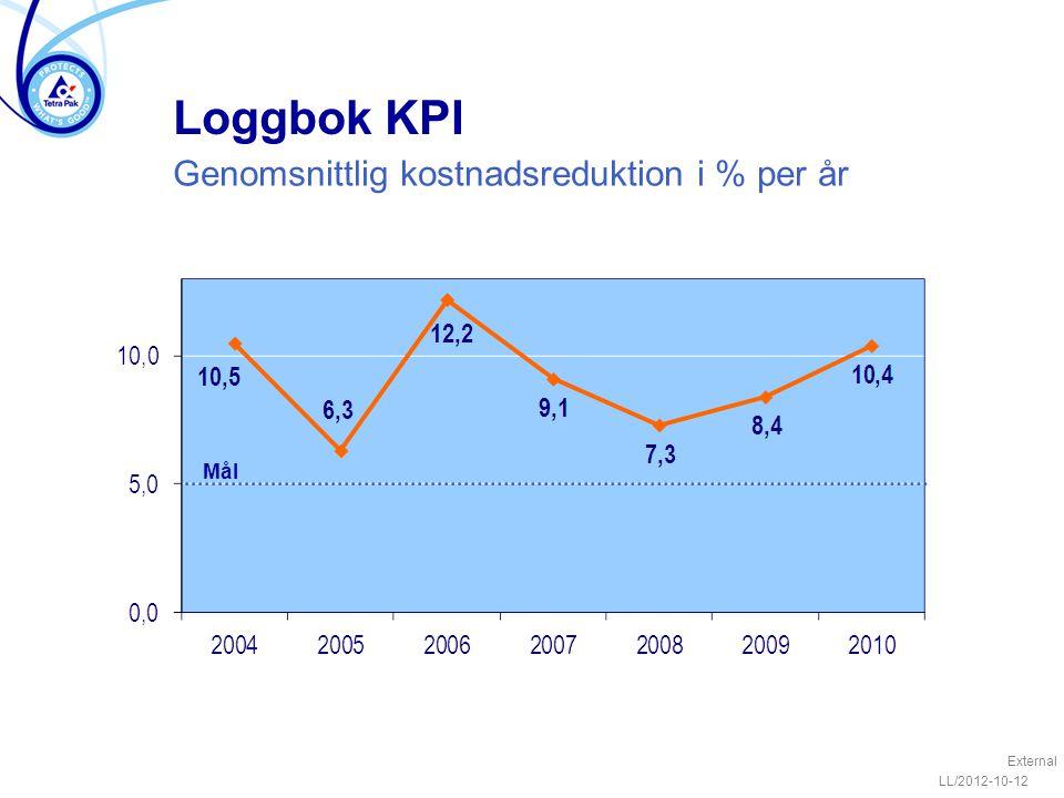 Loggbok KPI Genomsnittlig kostnadsreduktion i % per år Mål External