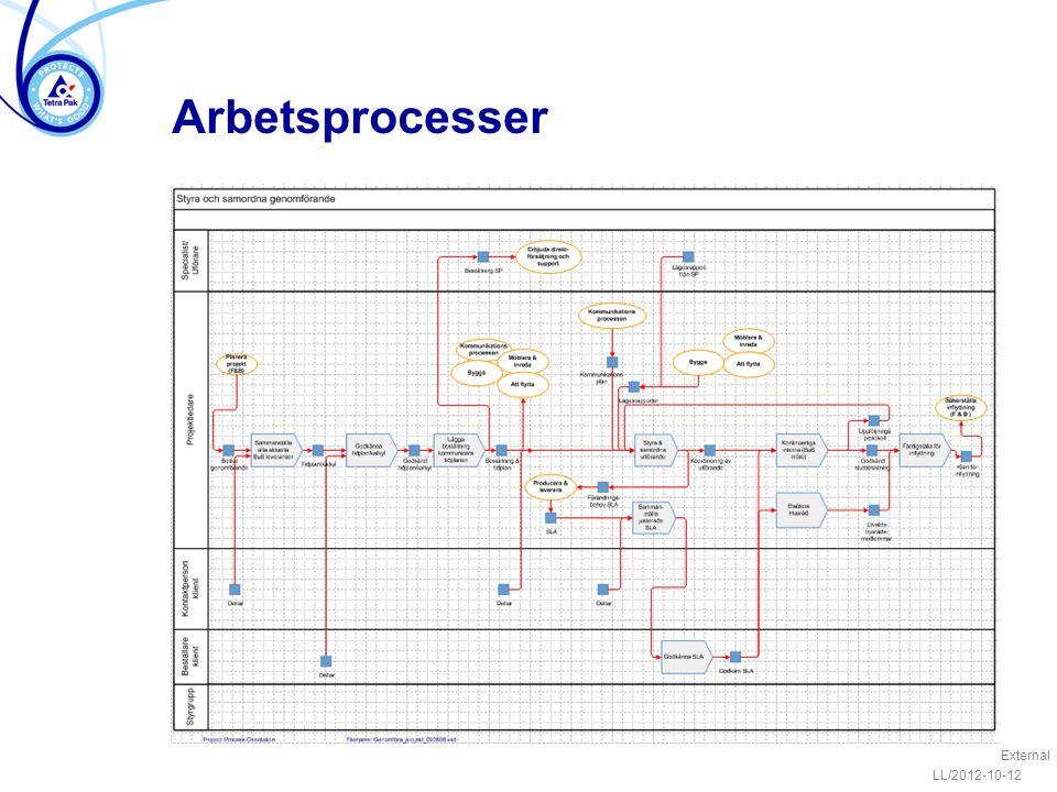 Arbetsprocesser External LL/2012-10-12