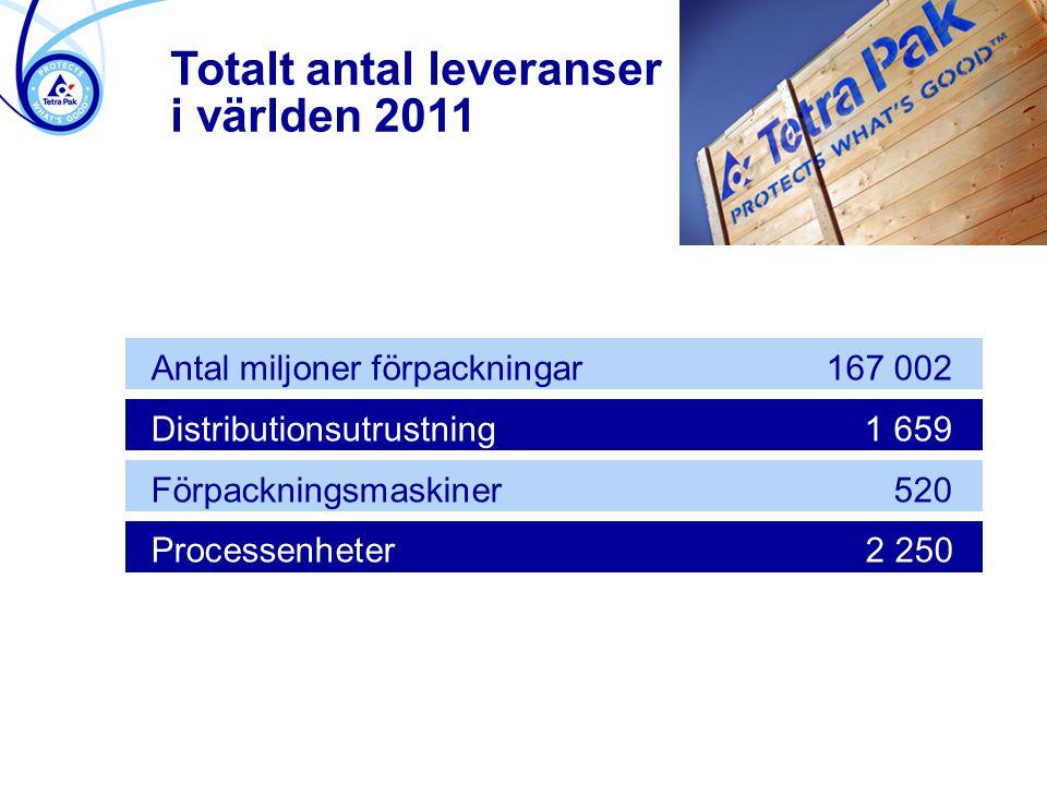 Totalt antal leveranser i världen 2011