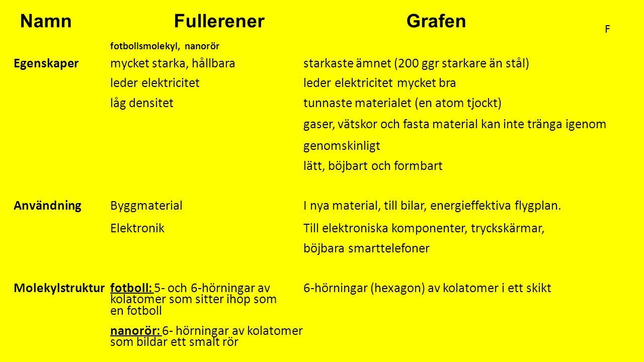 Namn Fullerener Grafen