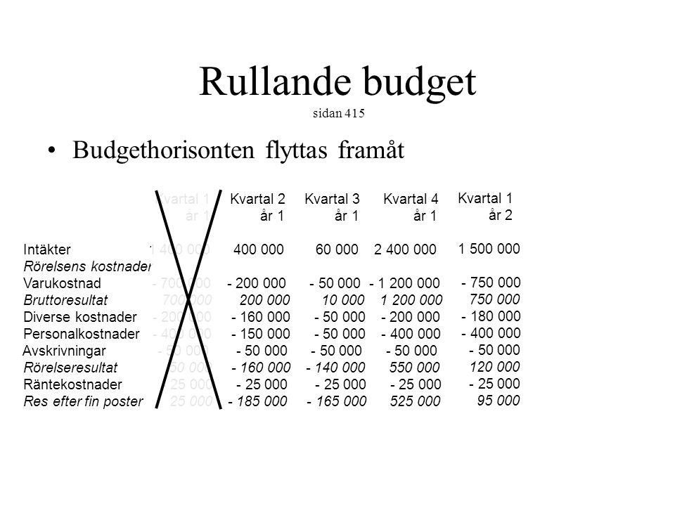 Rullande budget sidan 415 Budgethorisonten flyttas framåt