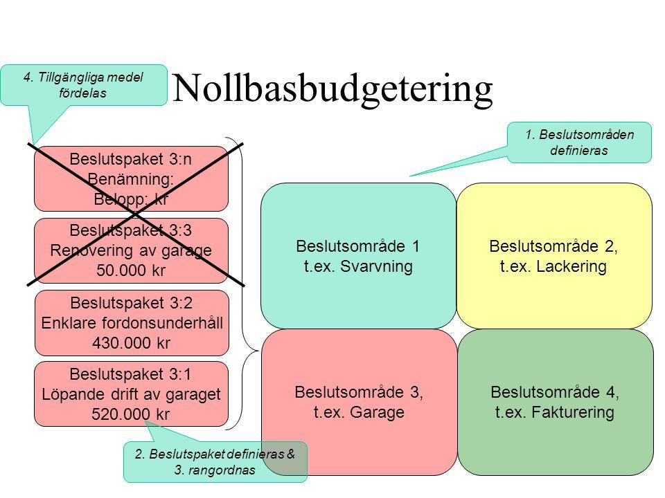 Nollbasbudgetering Beslutspaket 3:n Benämning: Belopp: kr