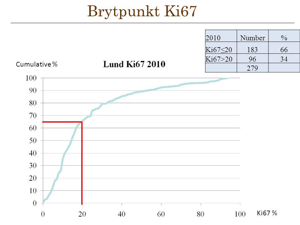 Brytpunkt Ki67 2010 Number % Ki67≤20 183 66 Ki67>20 96 34 279