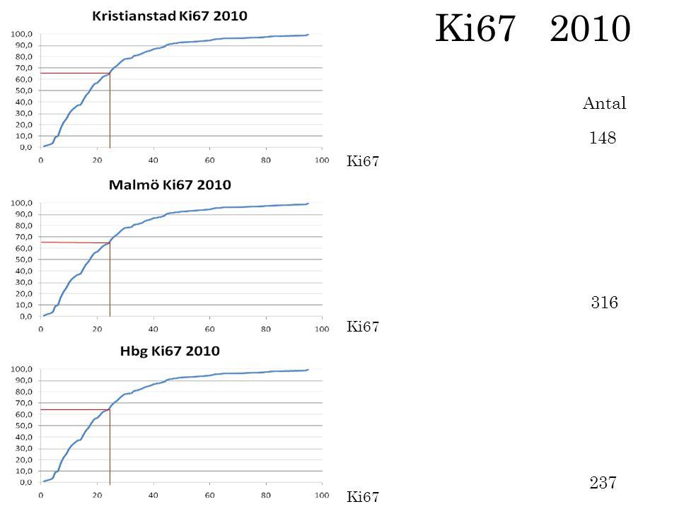 Ki67 2010 Antal 148 Ki67 316 Ki67 237 Ki67