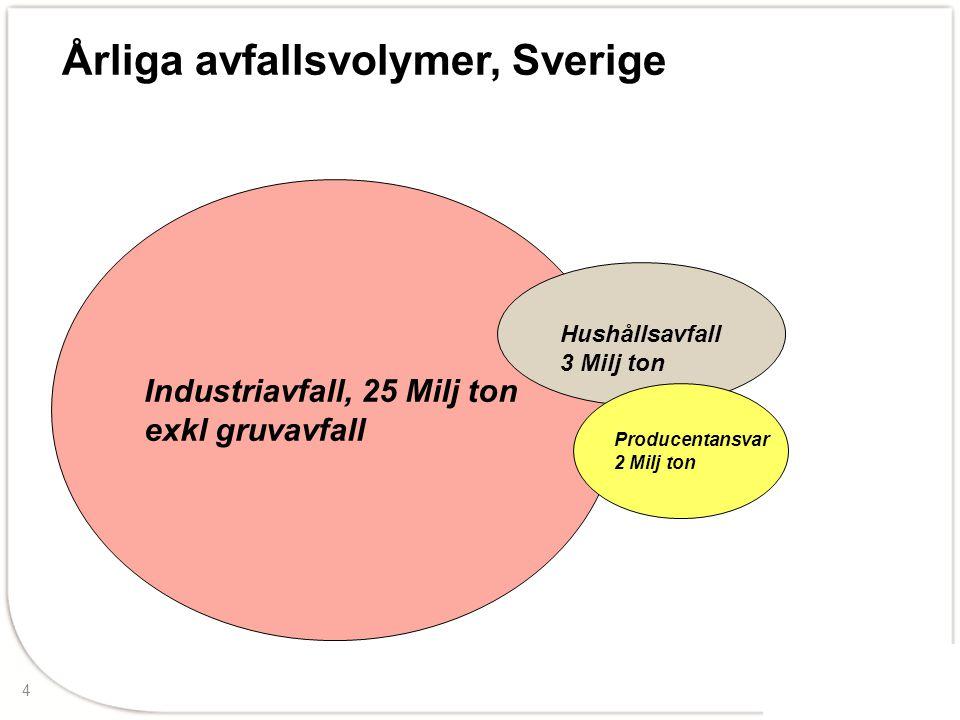 Årliga avfallsvolymer, Sverige