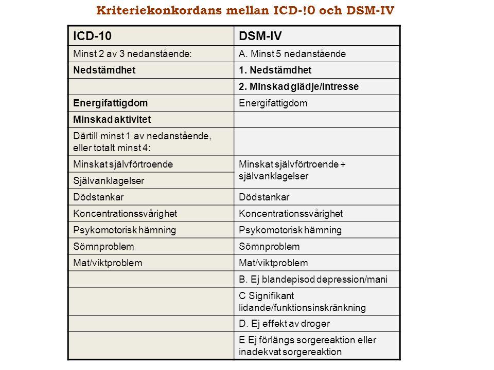 Kriteriekonkordans mellan ICD-!0 och DSM-IV ICD-10 DSM-IV