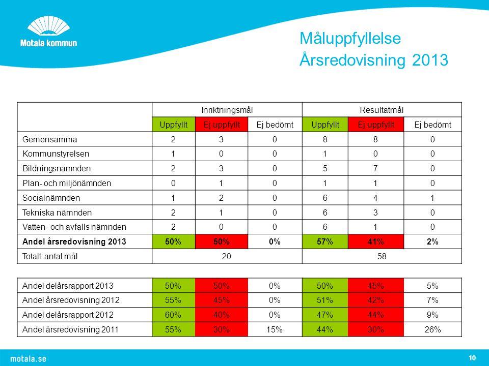 Måluppfyllelse Årsredovisning 2013 Inriktningsmål Resultatmål Uppfyllt