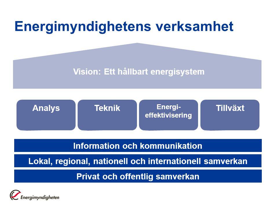 Energimyndighetens verksamhet