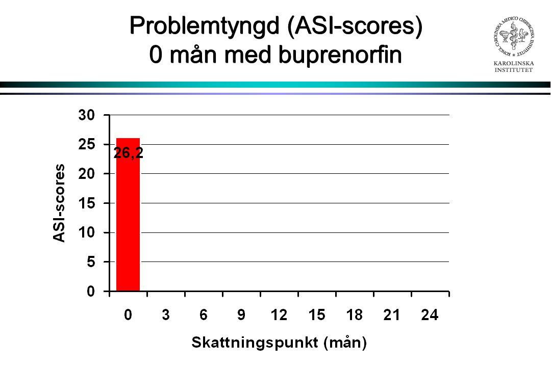 Problemtyngd (ASI-scores) 0 mån med buprenorfin