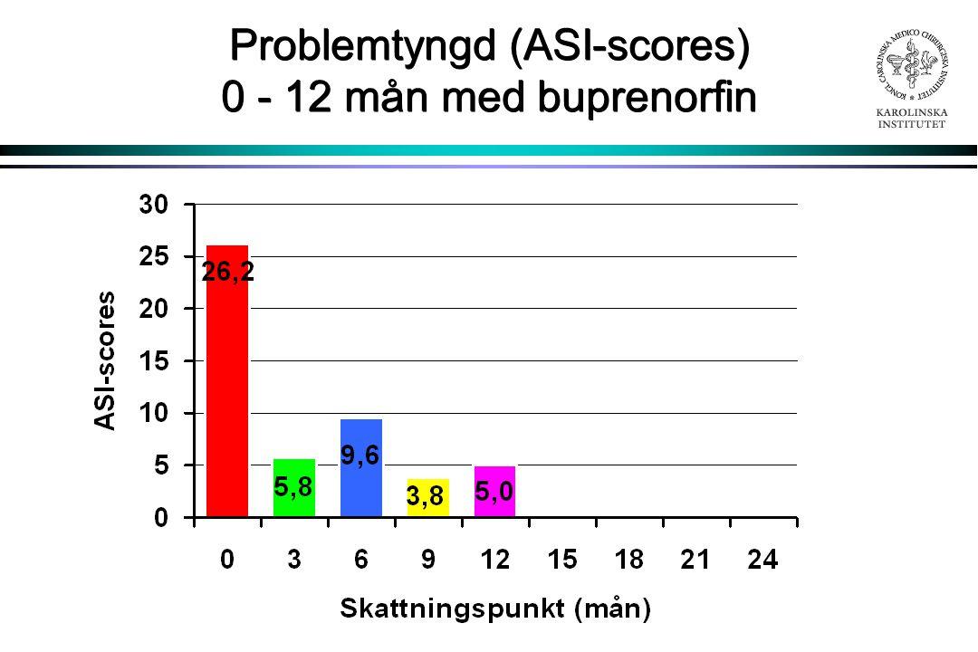 Problemtyngd (ASI-scores) 0 - 12 mån med buprenorfin