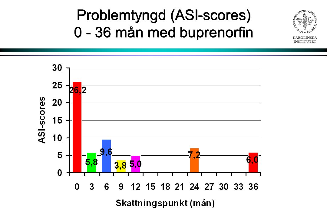 Problemtyngd (ASI-scores) 0 - 36 mån med buprenorfin