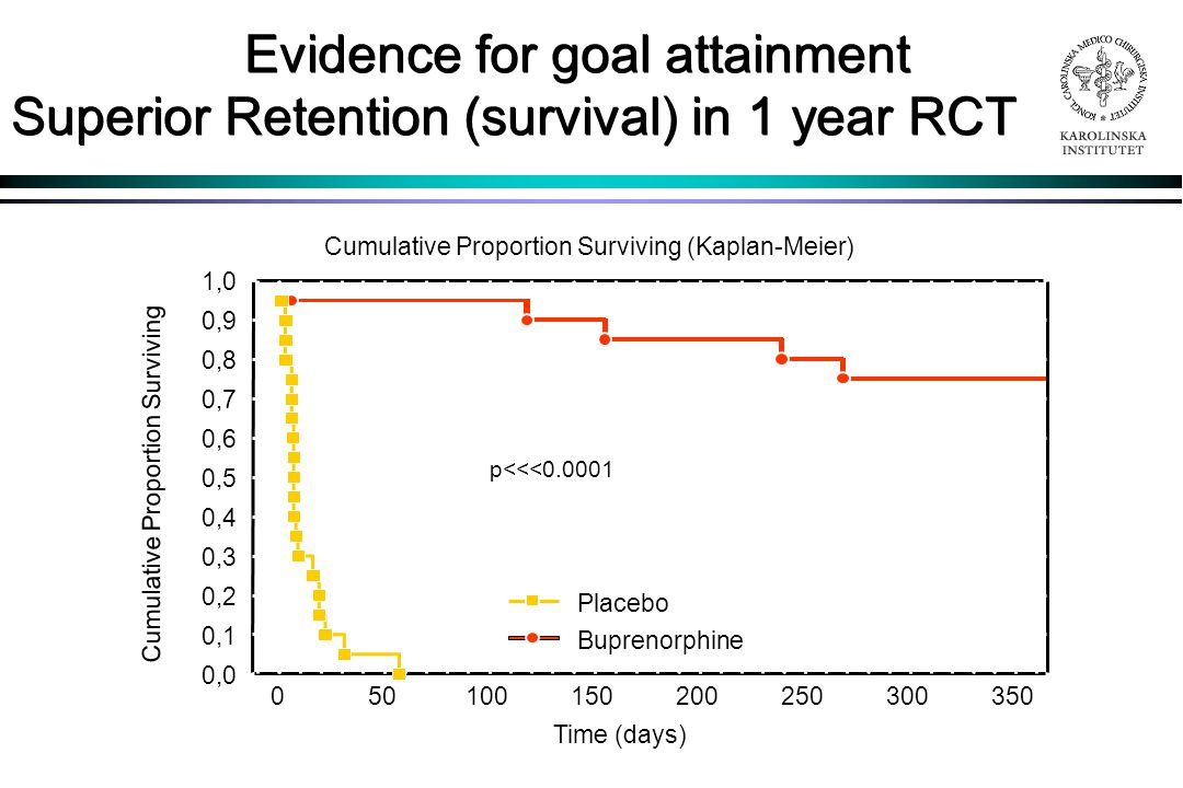 Evidence for goal attainment Superior Retention (survival) in 1 year RCT