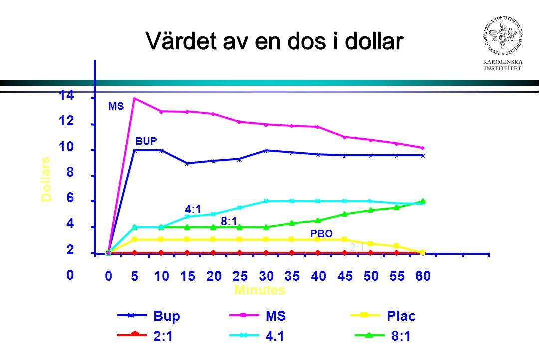 Värdet av en dos i dollar