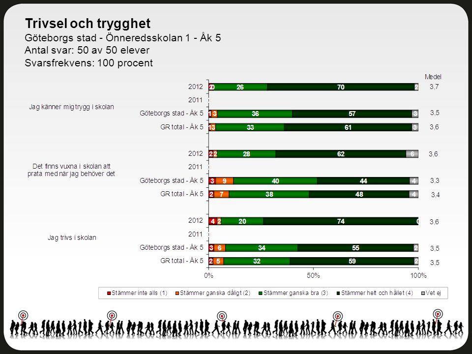 Trivsel och trygghet Göteborgs stad - Önneredsskolan 1 - Åk 5