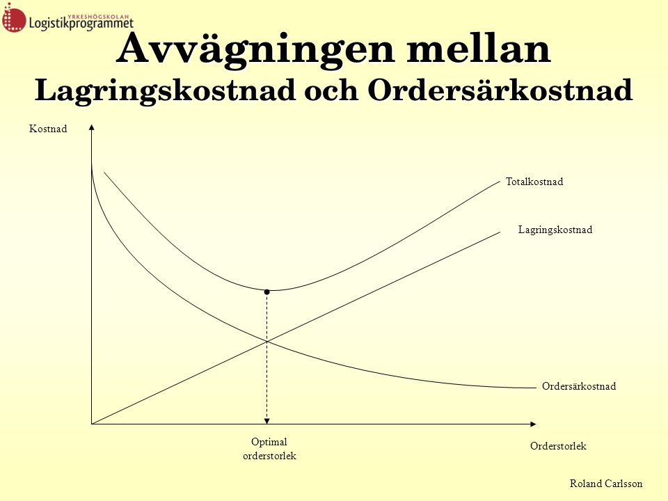 Avvägningen mellan Lagringskostnad och Ordersärkostnad