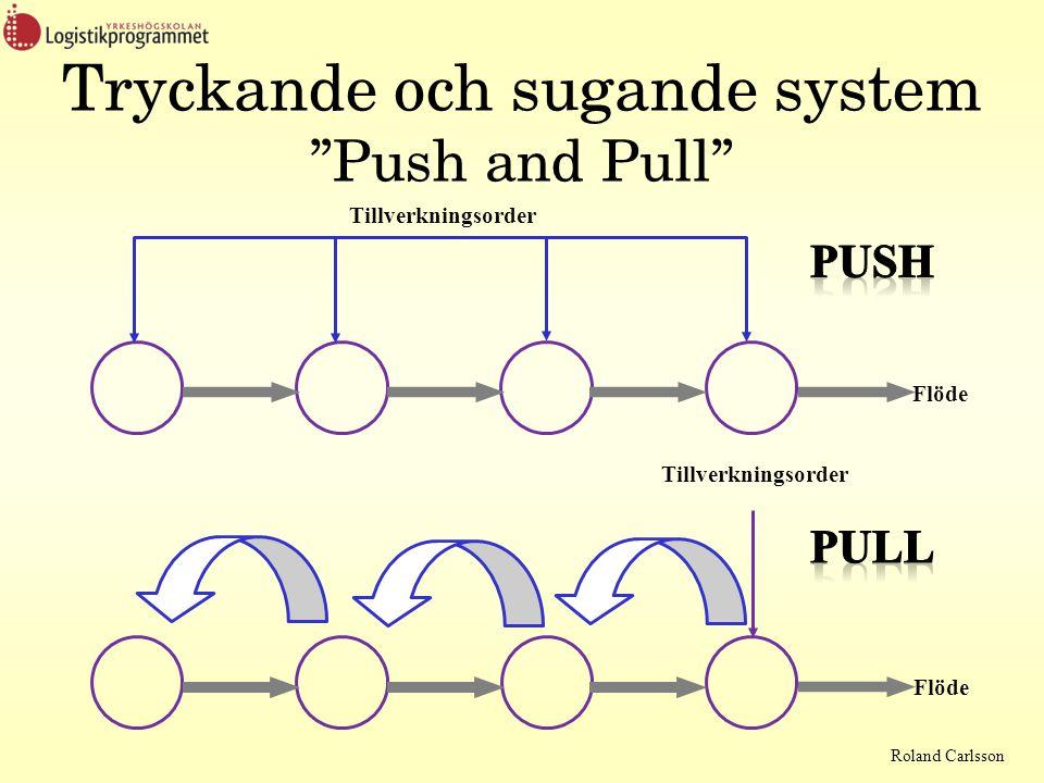 Tryckande och sugande system Push and Pull