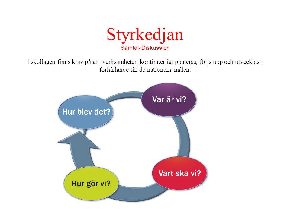 Styrkedjan Samtal- Diskussion.