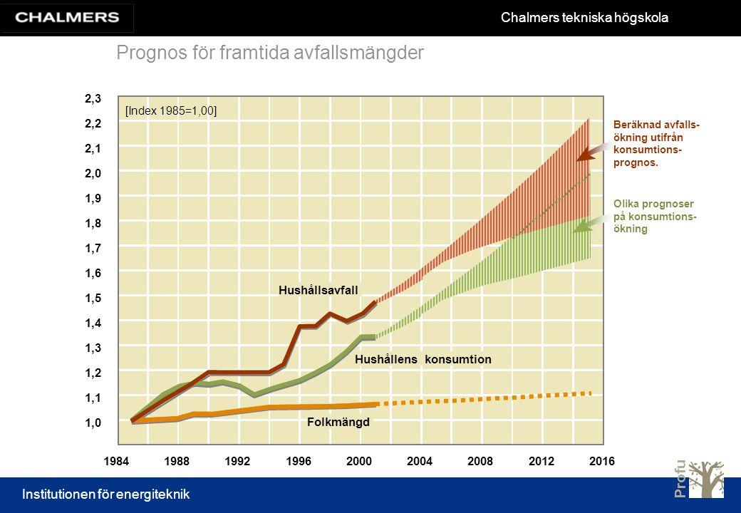 Prognos för framtida avfallsmängder