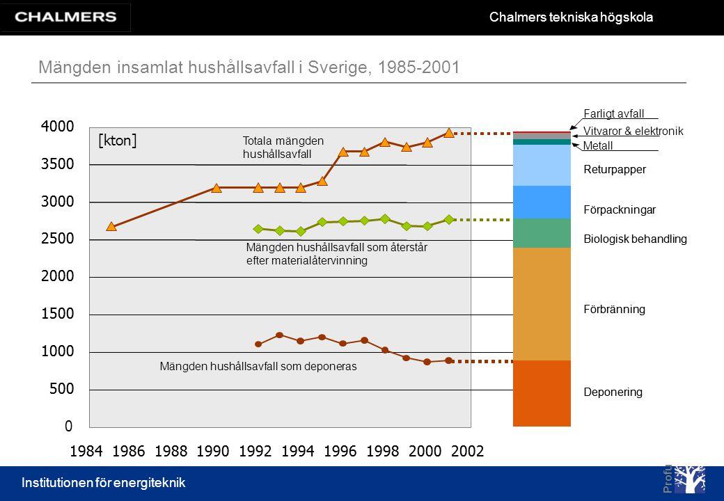 Mängden insamlat hushållsavfall i Sverige, 1985-2001
