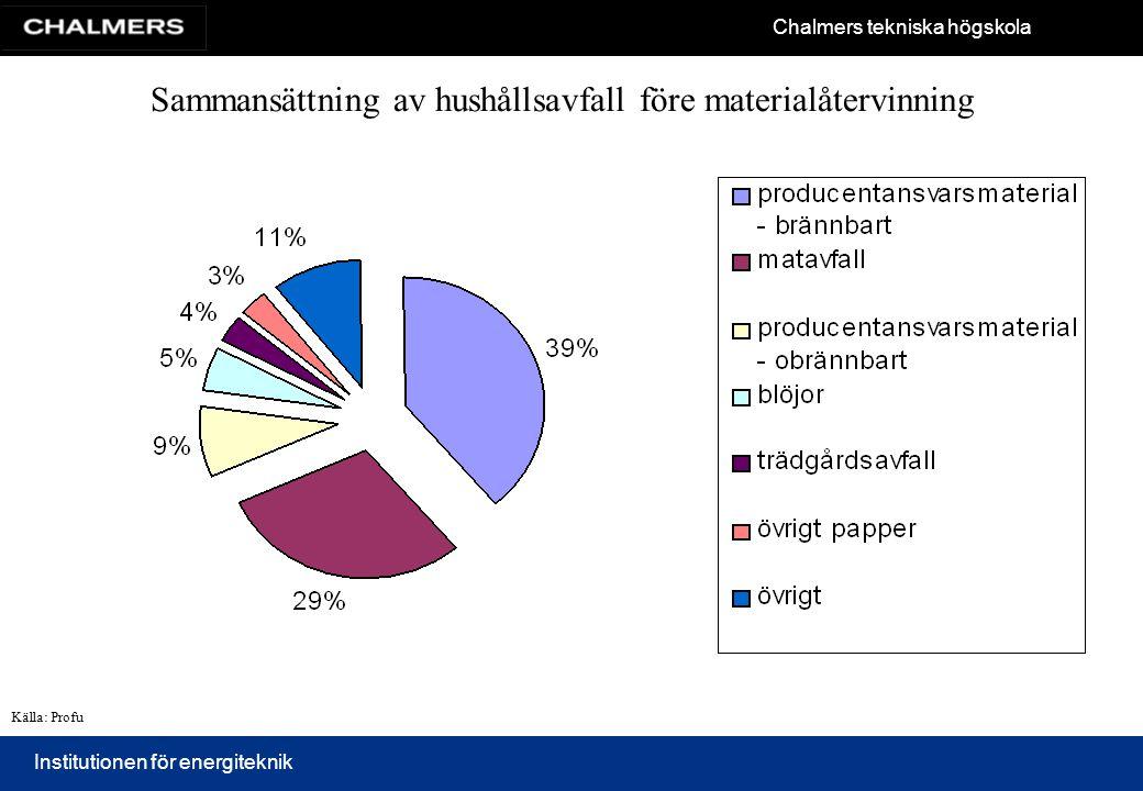 Sammansättning av hushållsavfall före materialåtervinning