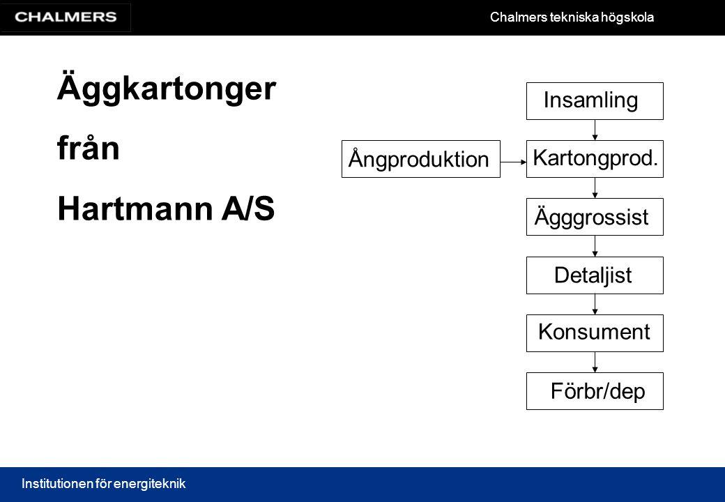 Äggkartonger från Hartmann A/S Insamling Ångproduktion Kartongprod.