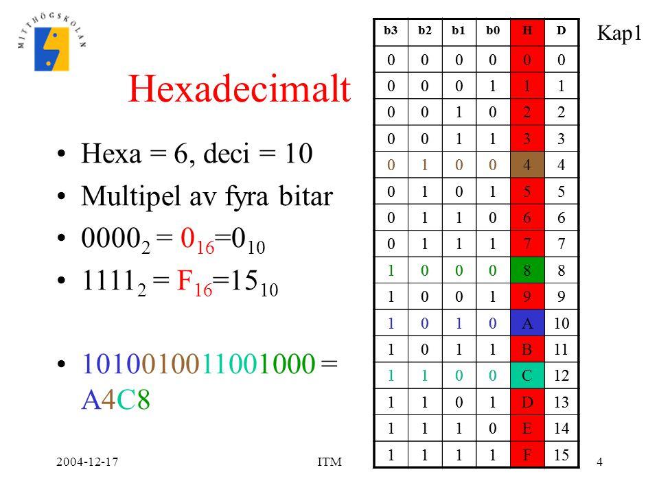 Hexadecimalt Hexa = 6, deci = 10 Multipel av fyra bitar