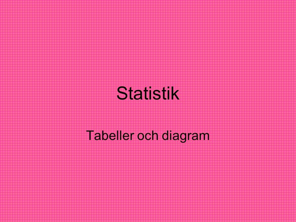 Statistik Tabeller och diagram