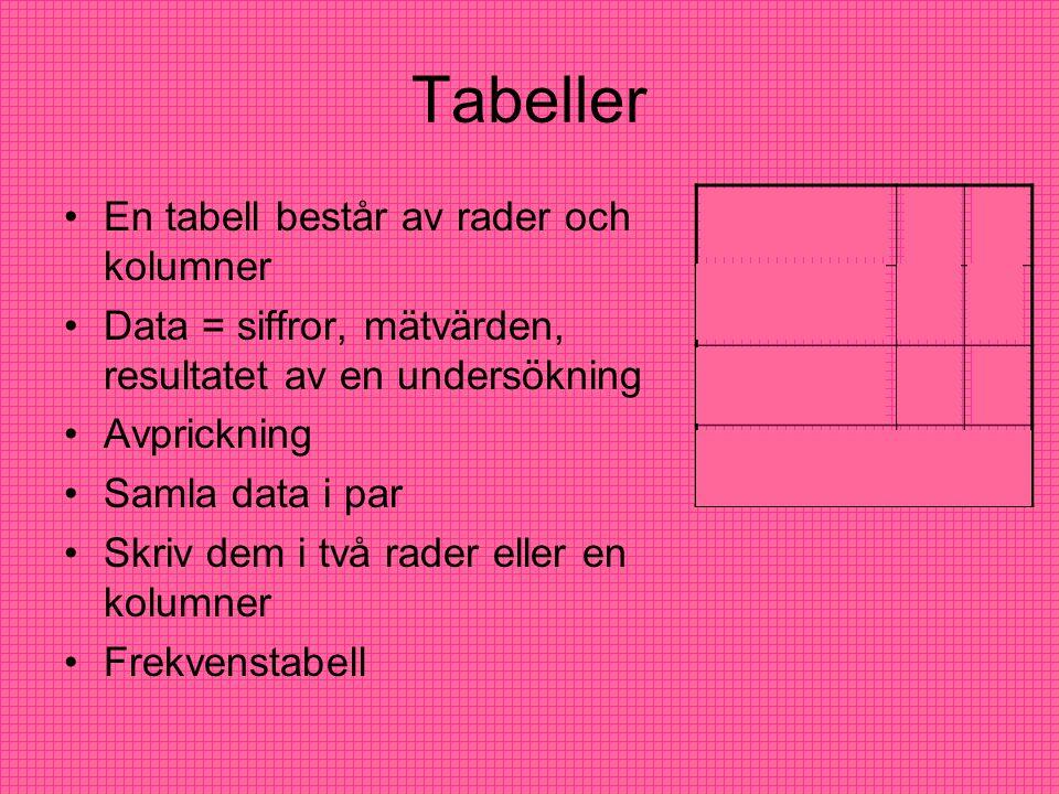 Tabeller En tabell består av rader och kolumner