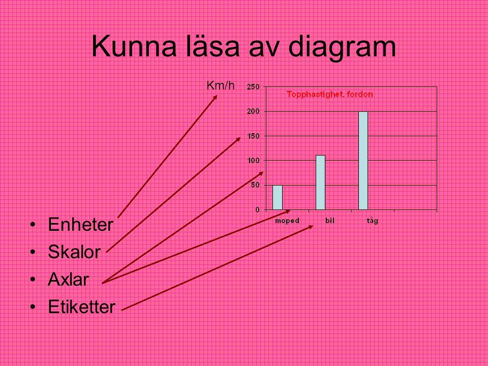 Kunna läsa av diagram Km/h Enheter Skalor Axlar Etiketter