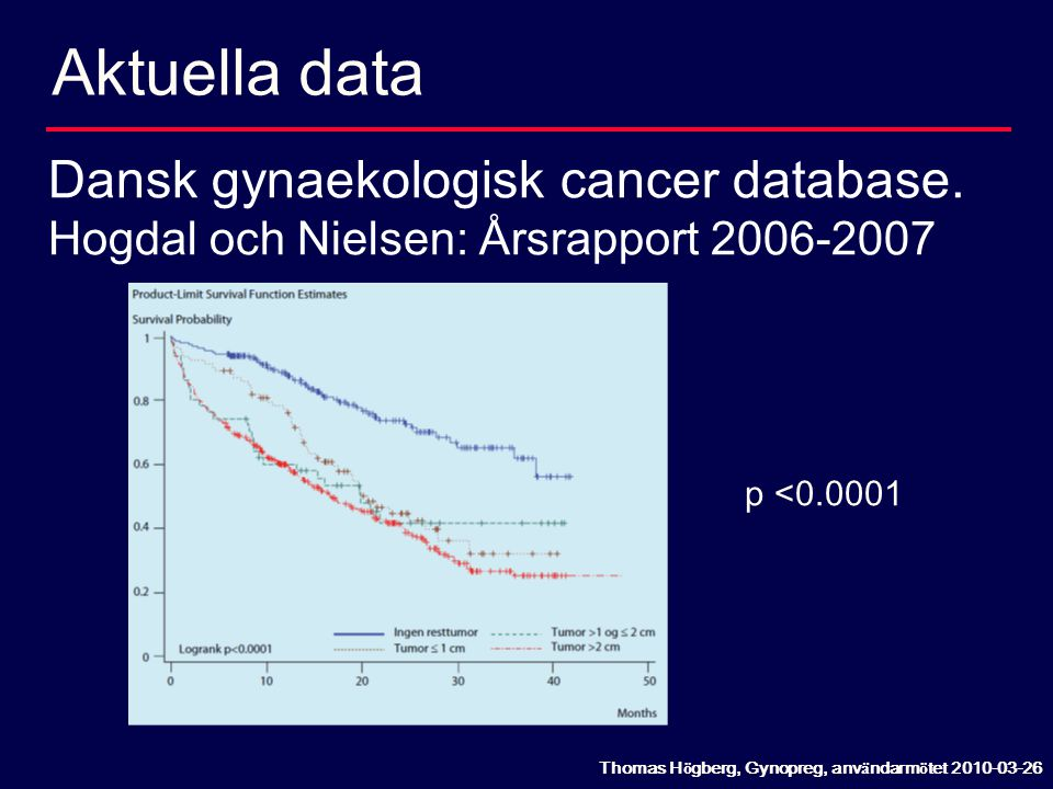 Aktuella data Dansk gynaekologisk cancer database.